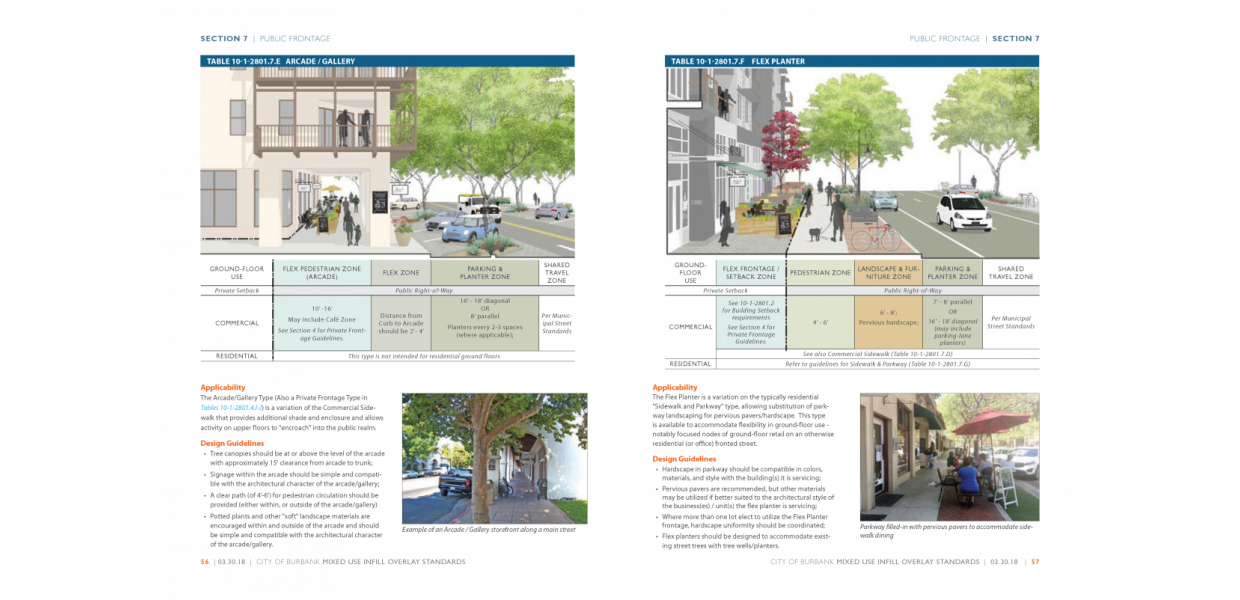 Public Frontage Types